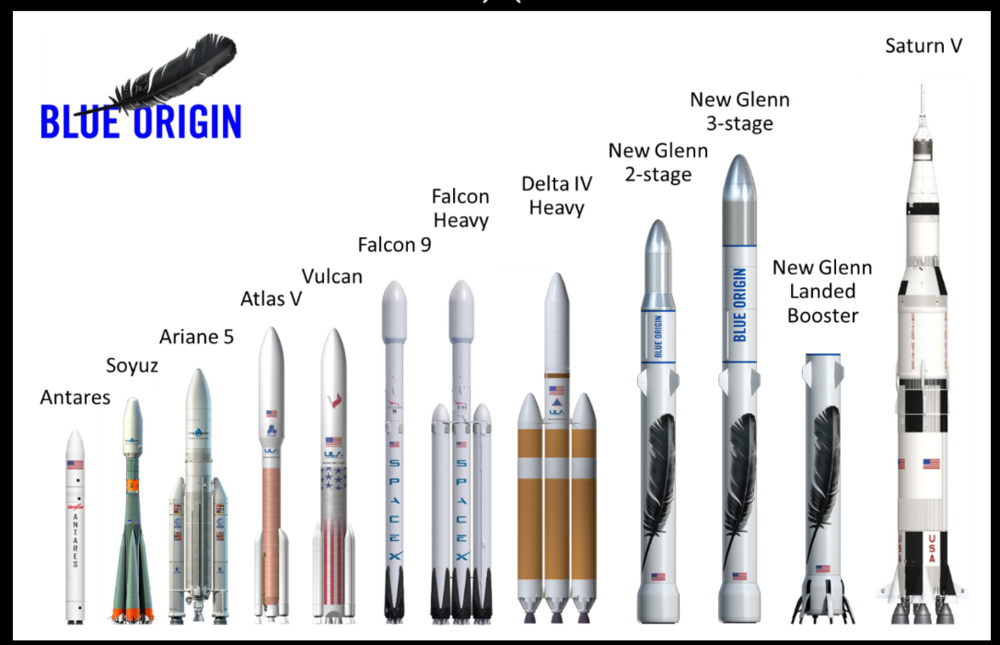 Figure 1. Past, present and future launch vehicles(SLS pictured at the top of article)