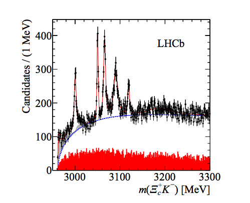 Mass spectra of the Omega-c-zero particle source LHCb