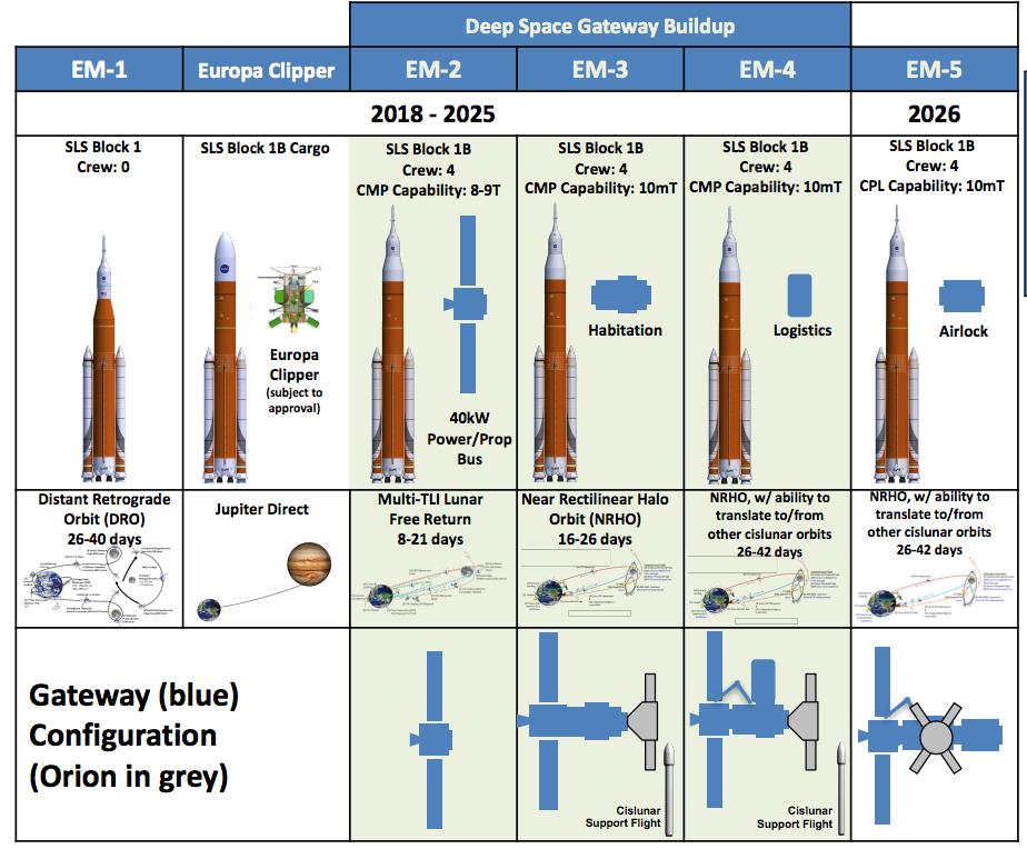 Phase 1 NASA