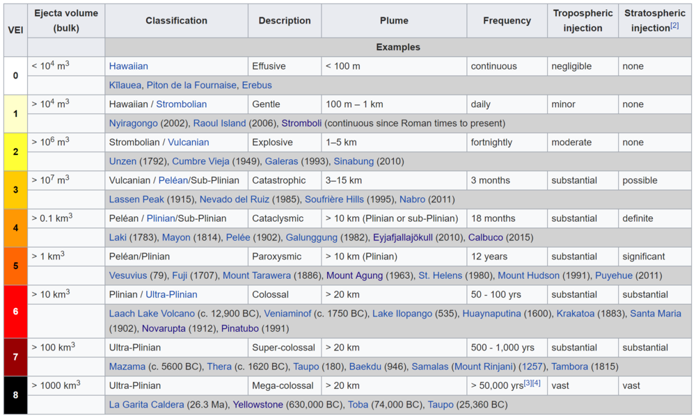 Volcano Explosivity Index (courtesy of Wikipedia)