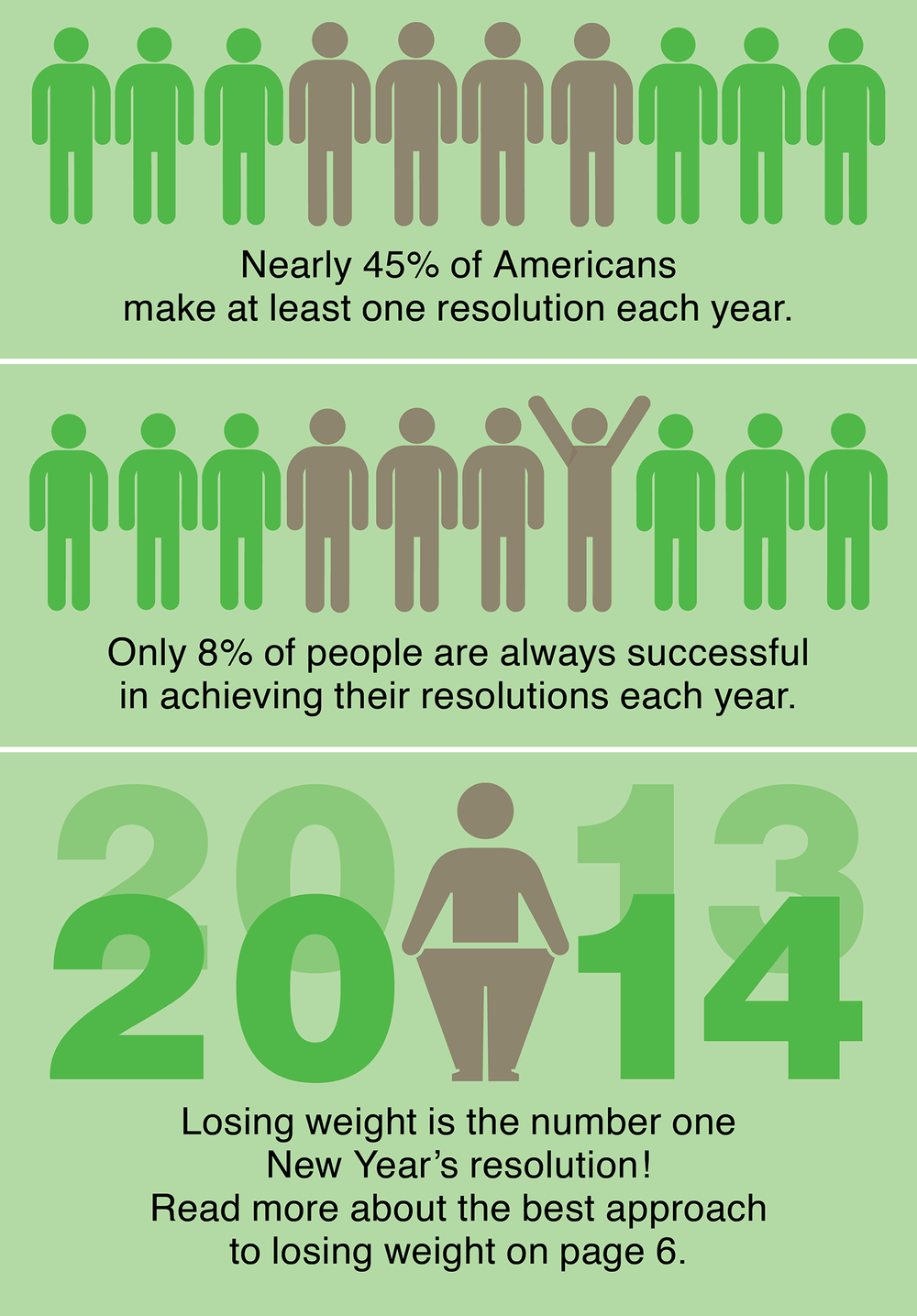 Infographic for article on New Year's resolutions