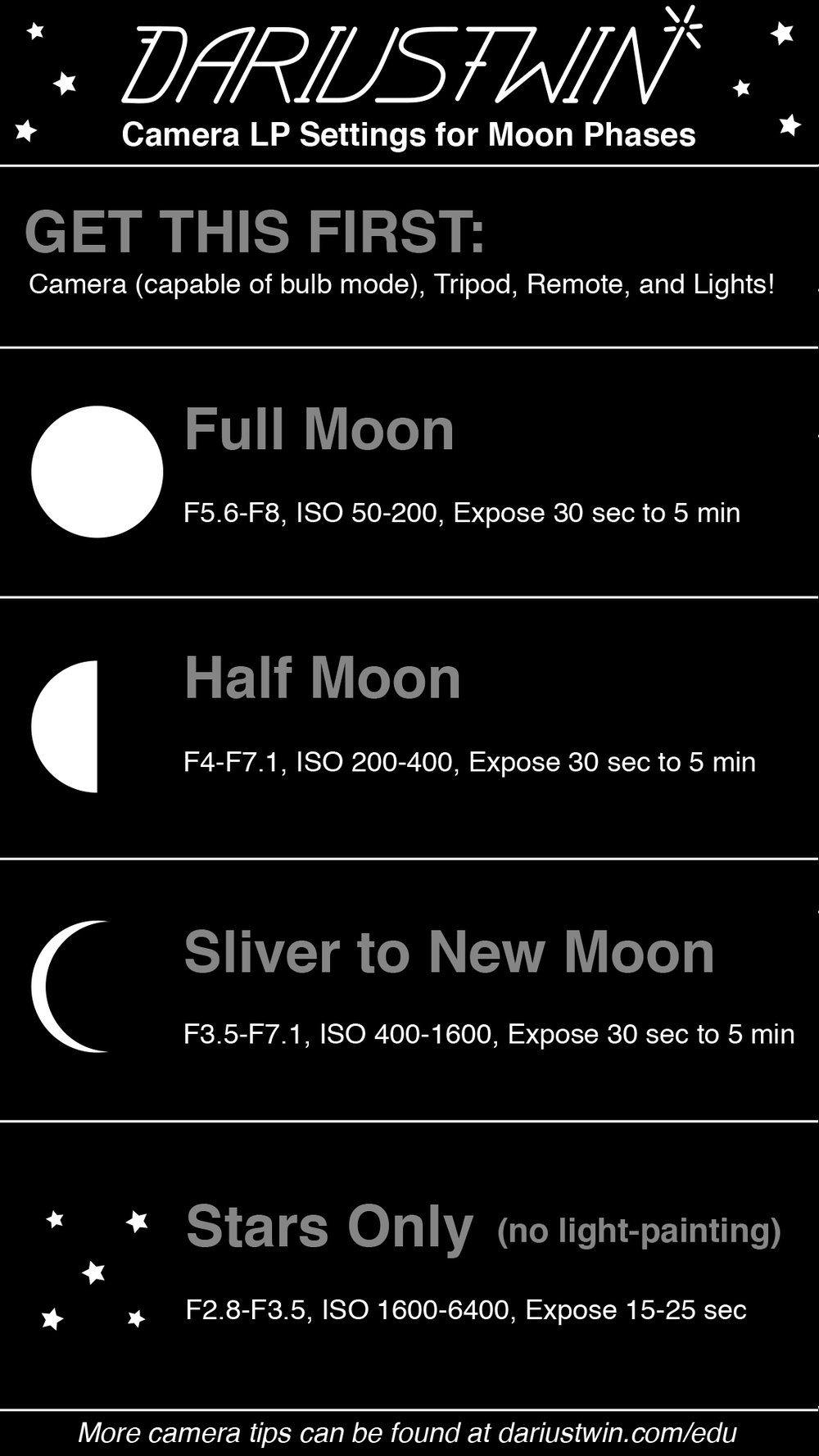 moon photography cheat sheet -#main