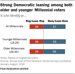 Strong Democratic leaning among both older and younger Millennial voters