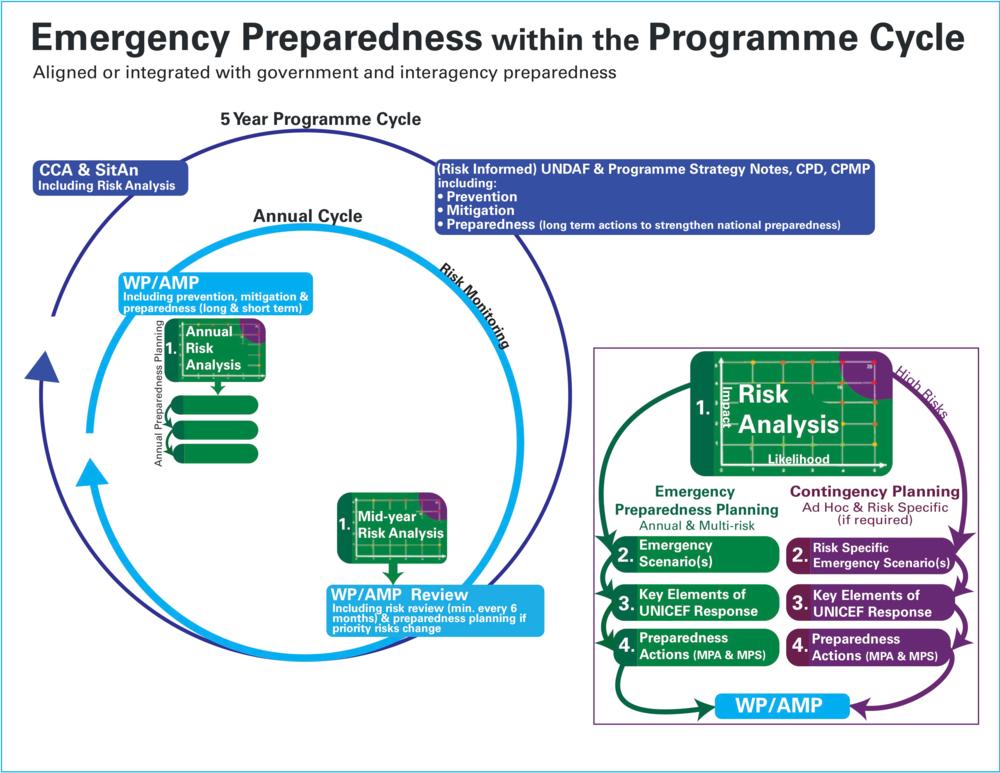 Preparedness Planning Graphic-border.png