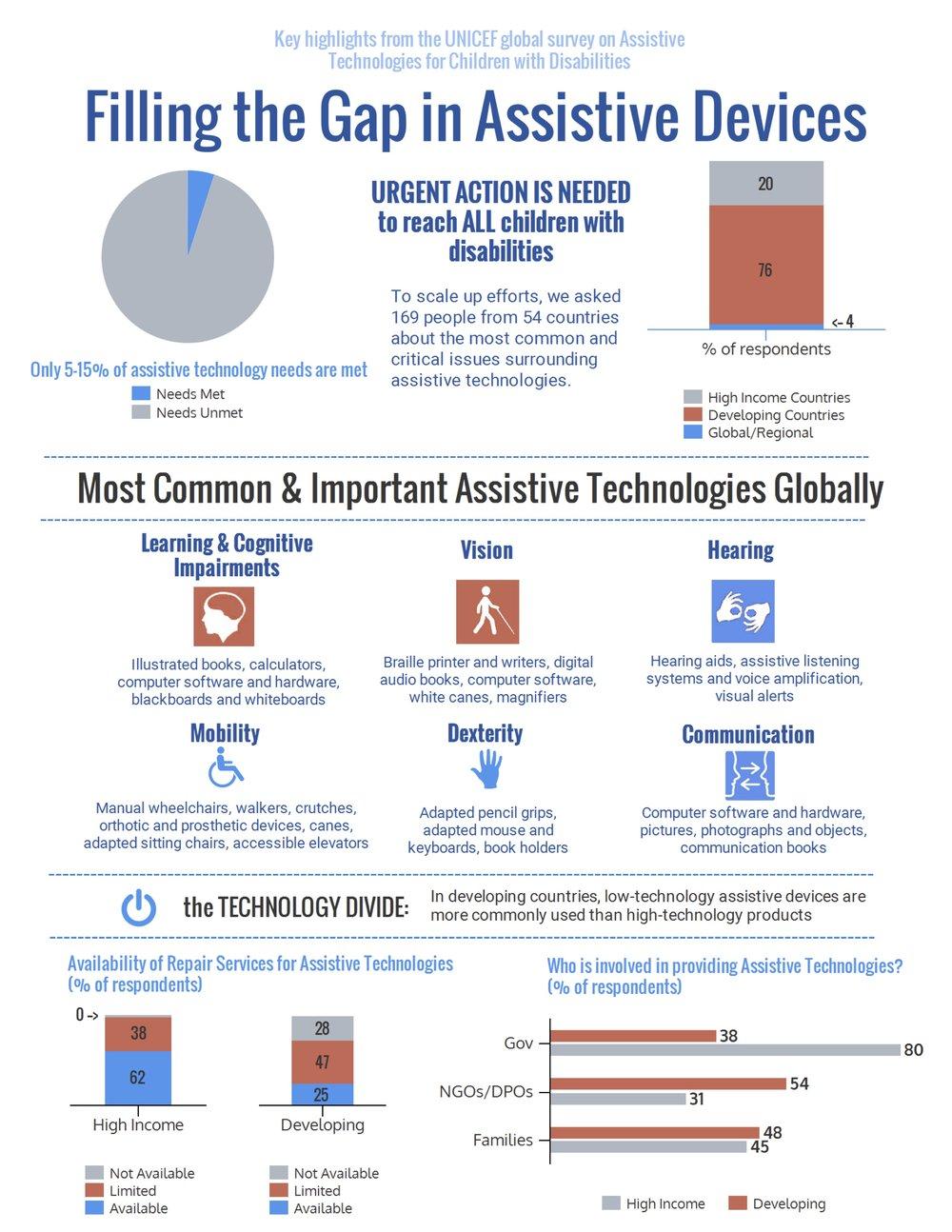 Assistive_Technologies_Survey_Results-3.jpg