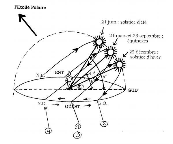 Positions différentes du SOleil dans le ciel suivant les saisons