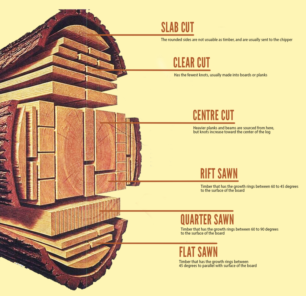 8 Steps You Need To Know Before Purchasing Recycled Timber