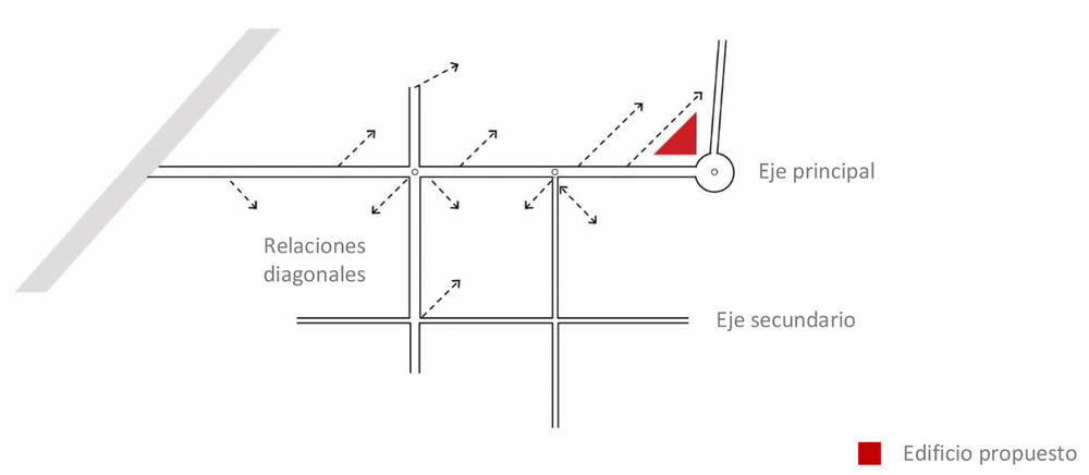 Fig. 01. Esquema de flujos dentro del Campus