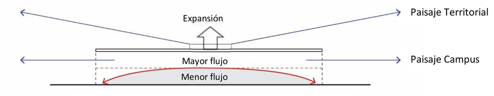 Fig 06. Sistema propuesto de orden programático