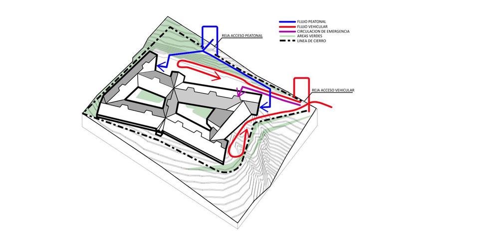 Fig.2 Esquema de accesos y flujos peatonales y vehiculares.