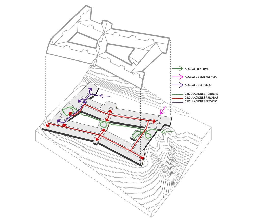 Fig.6 Esquema accesos y recorridos públicos / privados / servicios.