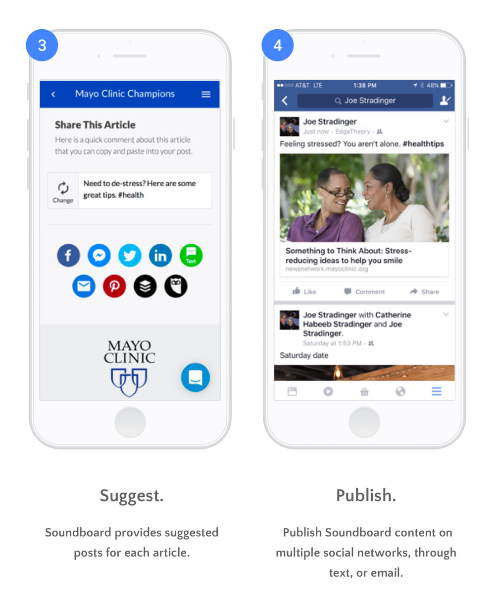 3. Soundboard provides suggested posts for each article.  4. Publish Soundboard content on multiple social networks, through text, or email.