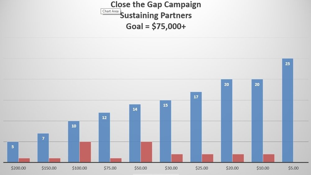 THis chart displays the various monthly giving levels that will get us to $75,000 a year in regular giving. Where could you join us?