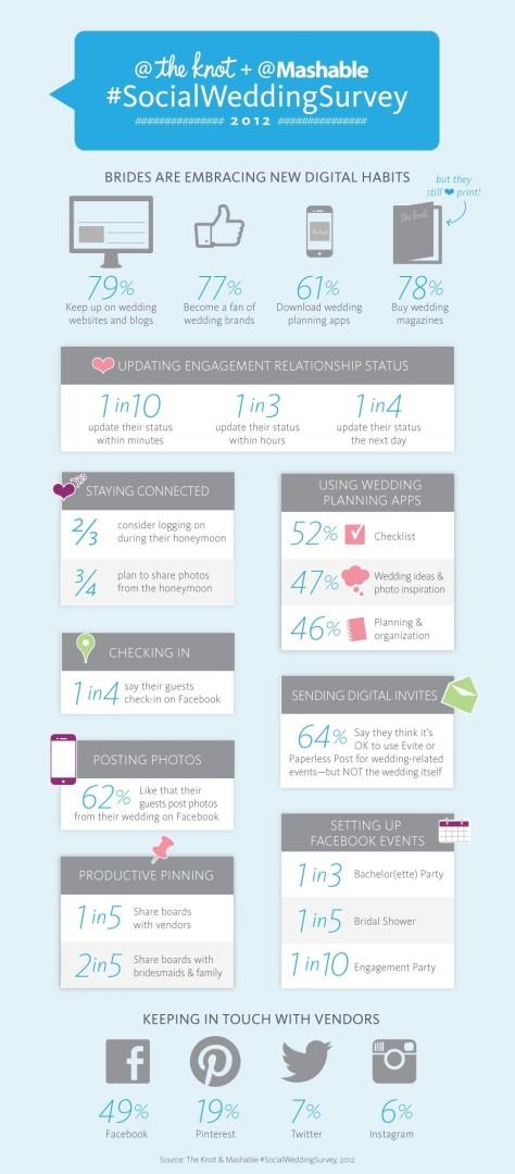 Pinterest Wedding Facts