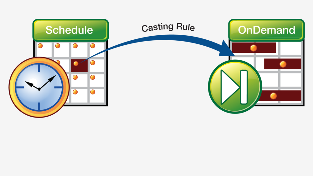 From Broadcast - Easy Catch-up VOD and Preview scheduling for OnDemand based on your broadcast schedule. Simplifying and reducing daily scheduling workloads.