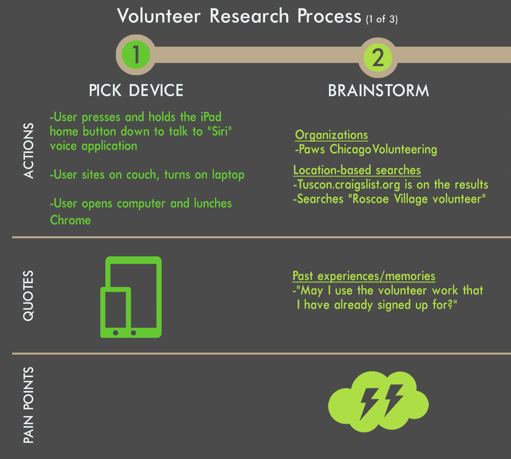 VolunteerObservationProcess1.jpg