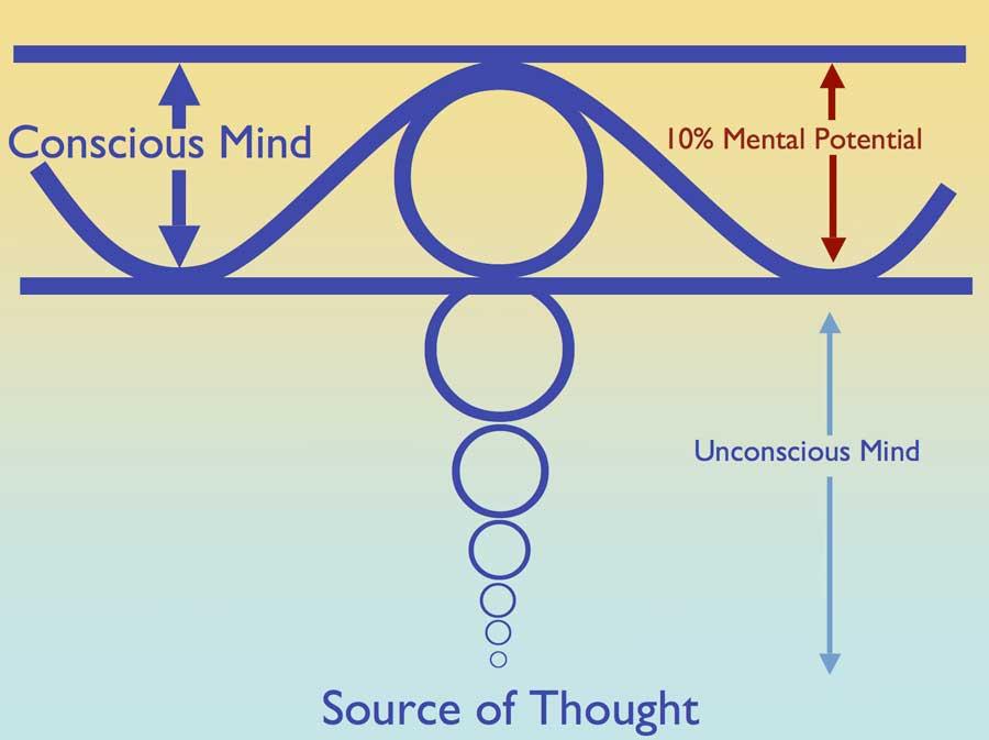 transcendental-meditation-chart
