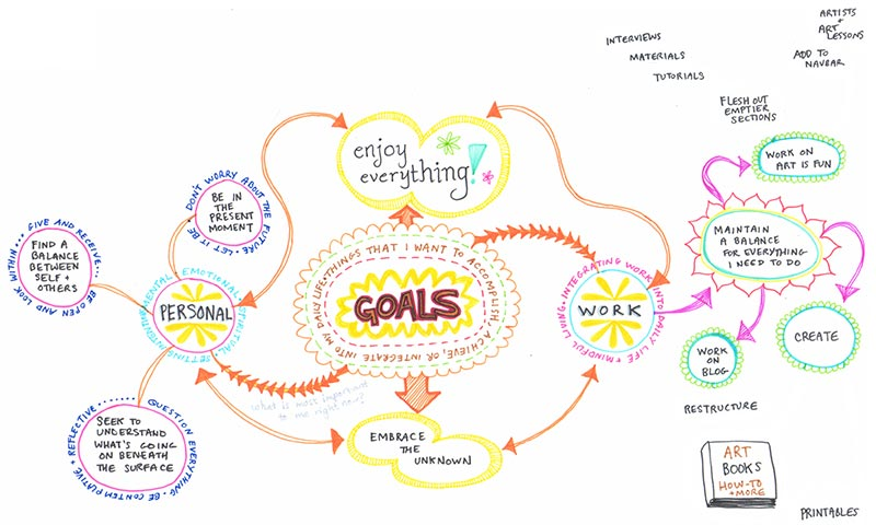 Learn how to create a mind map