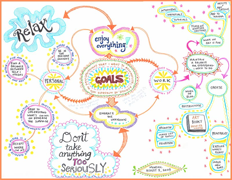 create a mind map learn how to mind map from this colorful mind map