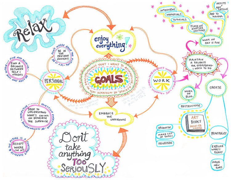 Art Mind Map Create a Mind Map: Learn How to Mind Map from this Colorful Mind  Art Mind Map