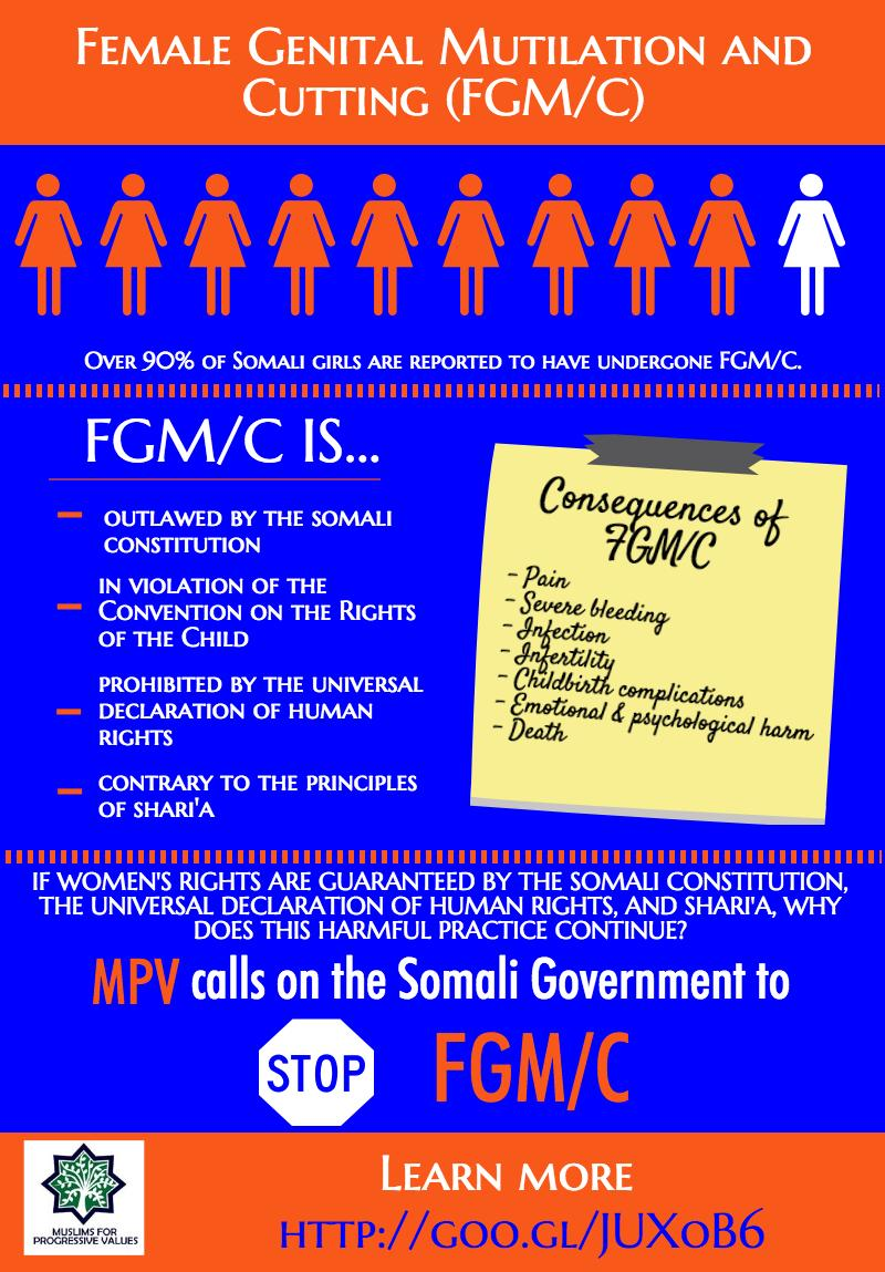 Female Genital Mutilation and Cutting (FGM/C)