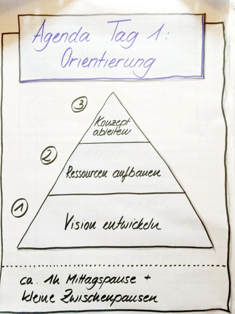 Tag 1: Im Zentrum steht die Idee. Das was ich sagen möchte. Deshalb dient der erste Tag der Konzeptentwicklung.