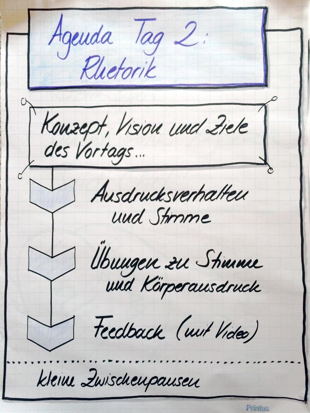Tag 2: Für das erarbeitete Konzept wird ein die passende und überzeugende Präsentation entwickelt.