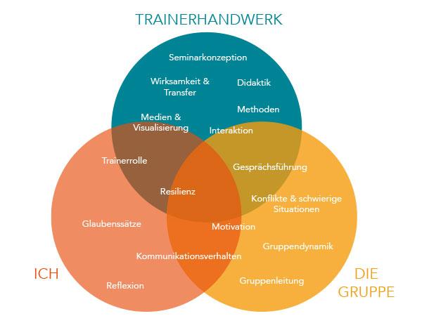 Sprachraum Trainerausbildung