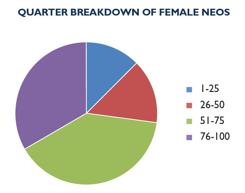Figure 1. Year-over-year observations by percentage of female NEO inclusion in Canada's top 100 corporations by revenue.