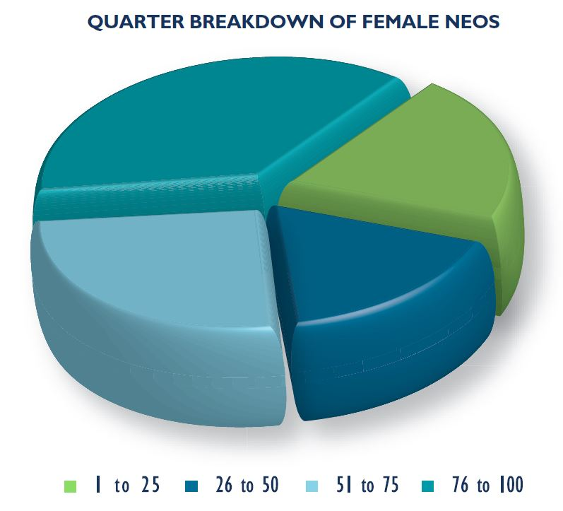 Figure 2: Quarter breakdown of female NEOs in Canada's top 100 publicly-traded corporations by revenue.