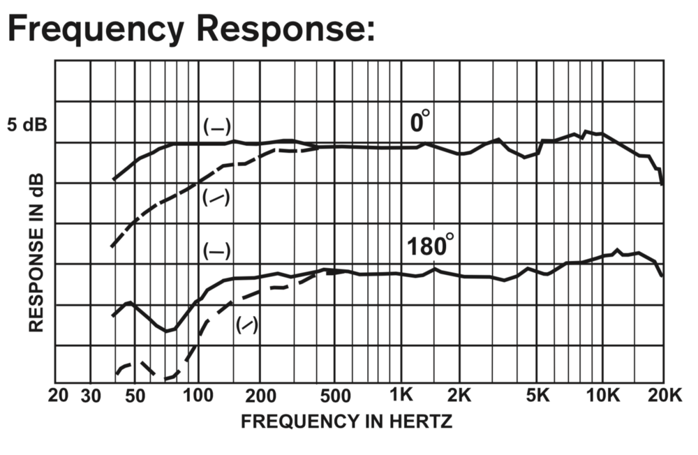 Electro Voice RE20 Frequency Response