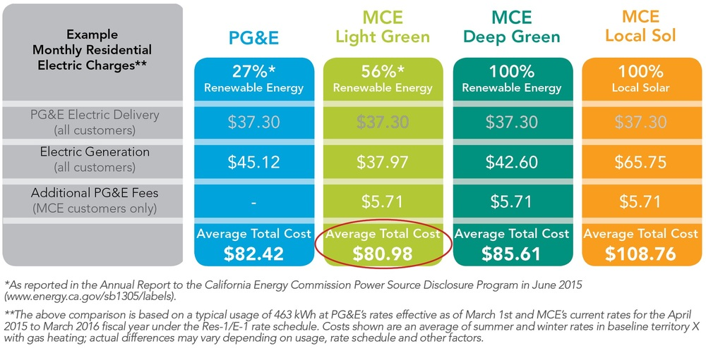 Marin Clean Energy Rates Cost Comparisons. Photo from Marin Clean Energy.