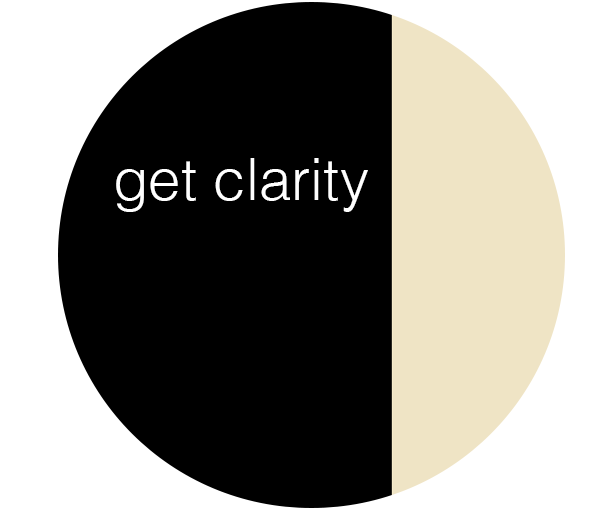 clarity road-map - for getting unstuck