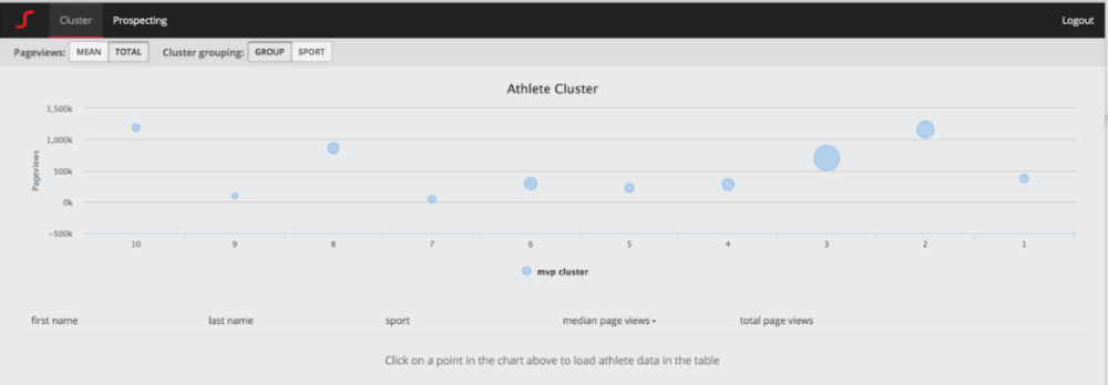 One of the dashboards of AthleteSqor