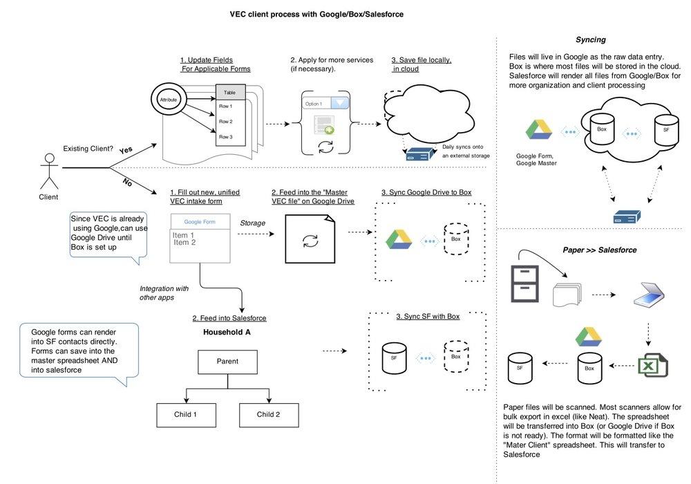 Salesforce and server migration