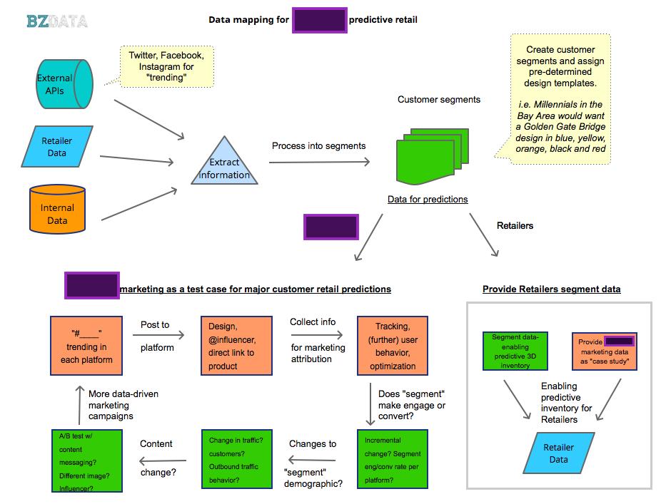 Automated marketing process