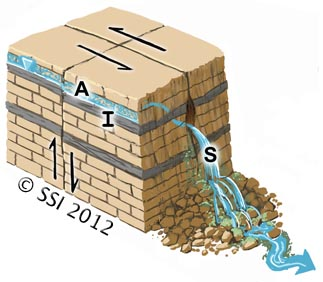 Sketch of Gushet spring type. A=aquifer; I=impermeable stratum; S=spring source. The inverted triangle represents the water table or piezometric surface. Fault lines are shown where appropriate.