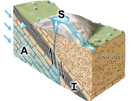 Sketch of Mound Form spring type. A=aquifer; I=impermeable stratum; S=spring source. Fault lines are shown where appropriate. The inverted triangle represents the water table or piezometric surface.