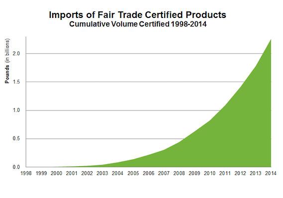 Photo Credit: Fair Trade USA