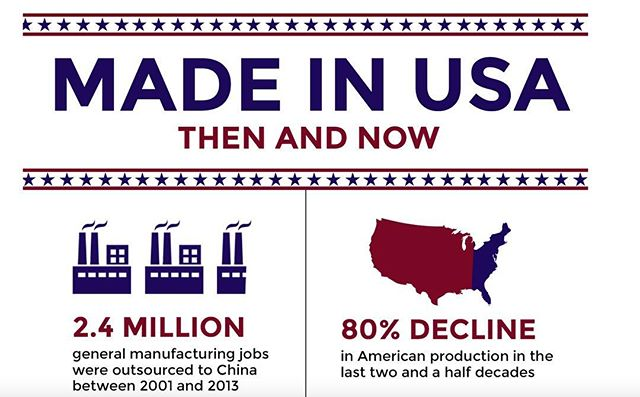 From 1950 to today American manufacturing declined over 96% Find out more about the history of American manufacturing the site site.