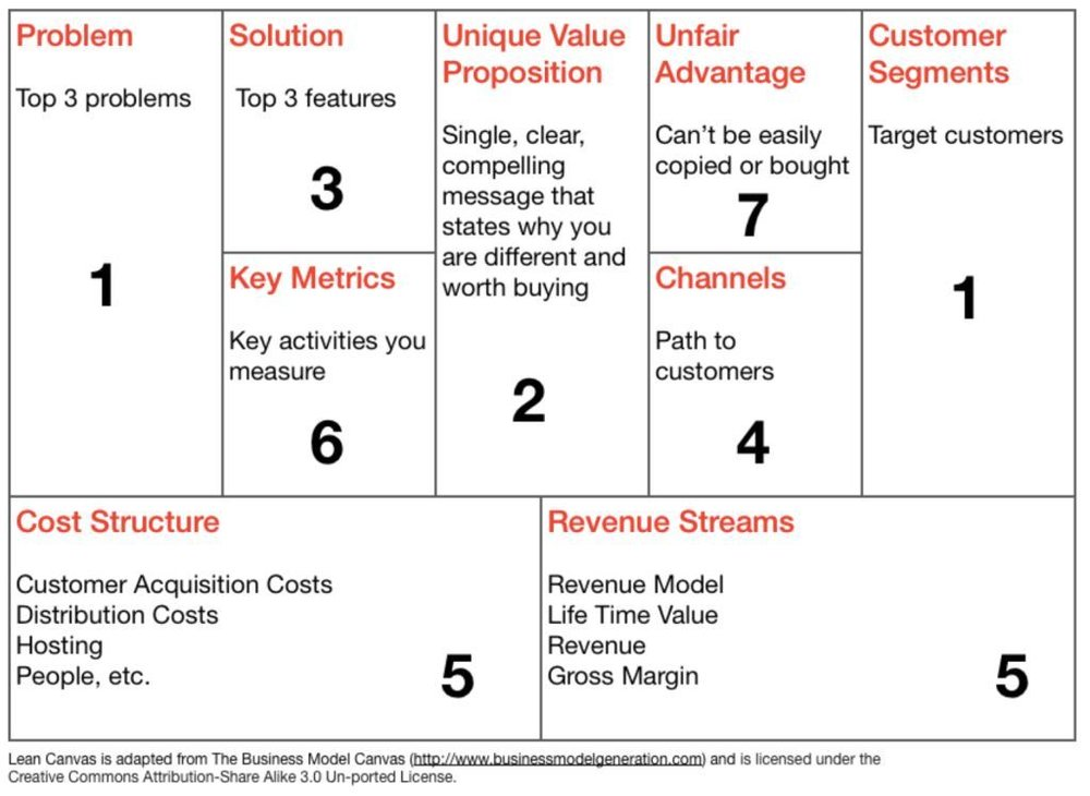 Lean canvas overview