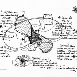 "Amazing #diagram of the #designprocess by #charleseames #1969 -- From eamesoffice.com ""What the [design] diagram shows is the overlap of concerns among three different entities. The first represents the area of interest to the designer. The second represents the areas of interest to the client. The third is the area of interest to society as a whole. Charles and Ray's point is that it is in the area where all three overlap that the designer can work with enthusiasm and conviction . . . ""One of the important things to note in looking at the diagram is that in the Eames worldview the client is not the enemy, but a legitimate participant in defining the playing field. Oftentimes designers speak of the client as someone whom work is done in spite of. While Charles and Ray certainly spent time helping clients see the area of overlap, they always saw them as an essential, positive part of the equation.  Recall Charles's letter to Ray in 1941 about possible films: 'if it's given the right slant it would have punch for the producer, public and us.' All three were important from the beginning of their partnership. In a related vein, Charles once said that the most important thing an architect can do is teach a client how to spend their own money. Perhaps that is why 'he got an enormous amount of respect from his clients,' as Jeannine Oppewall said. ""In addition to that, the Office did something else. It nurtured ideas (sometimes quite a bit) on its own. The real benefit was related directly to the design diagram. By studying something on their own, the Eames Office could bring an idea to the point where a client could see that an idea belonged in their area of the design diagram and, presumably, in the area of overlap as well."""