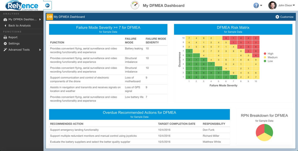 Monitor and manage your FMEAs using the powerful Relyence FMEA Dashboard.