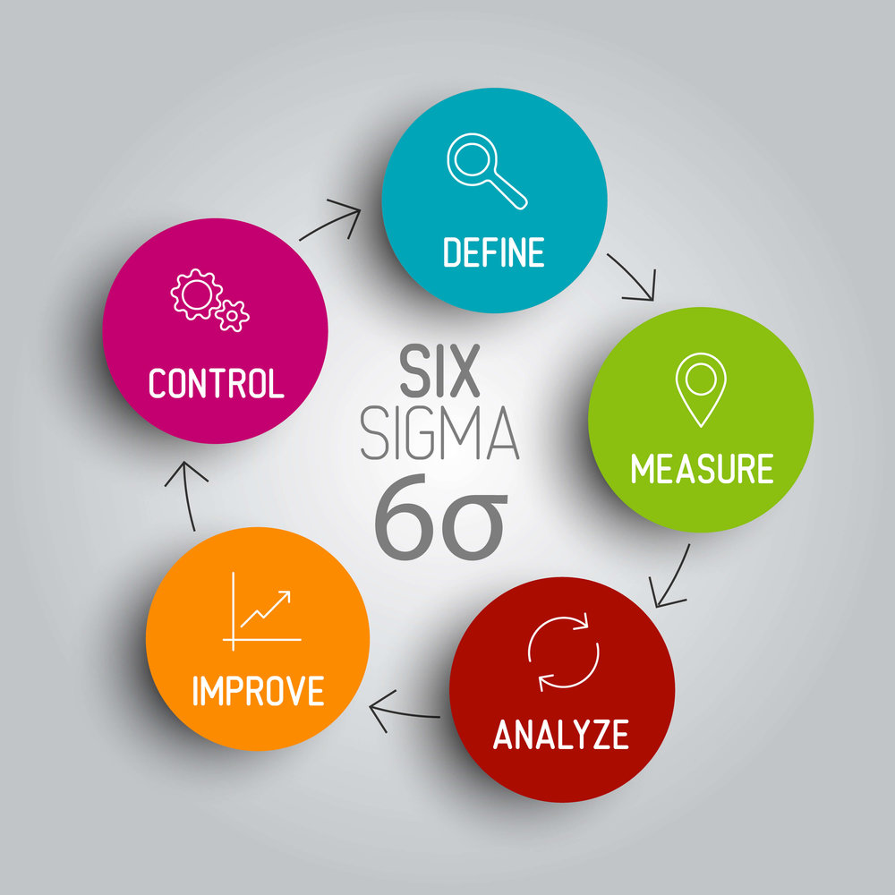 Six Sigma's DMAIC and the Deming PDCA processes are built-in.