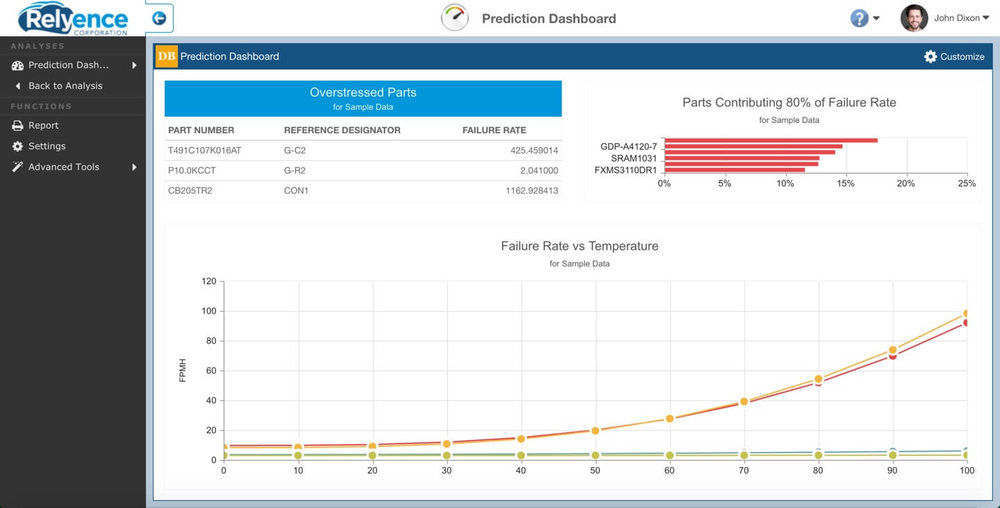 Monitor and manage your Reliability Predictions using the powerful Relyence Reliability Prediction Dashboard.