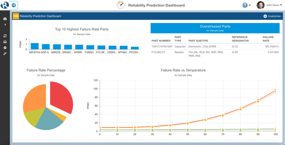 Reliability Prediction Dashboard