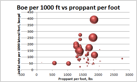 Source: TX RRC, DISCERN Figure 5: However, higher proppant loads per foot drive better results on more recent wells. (Larger spots represent more recent wells.)