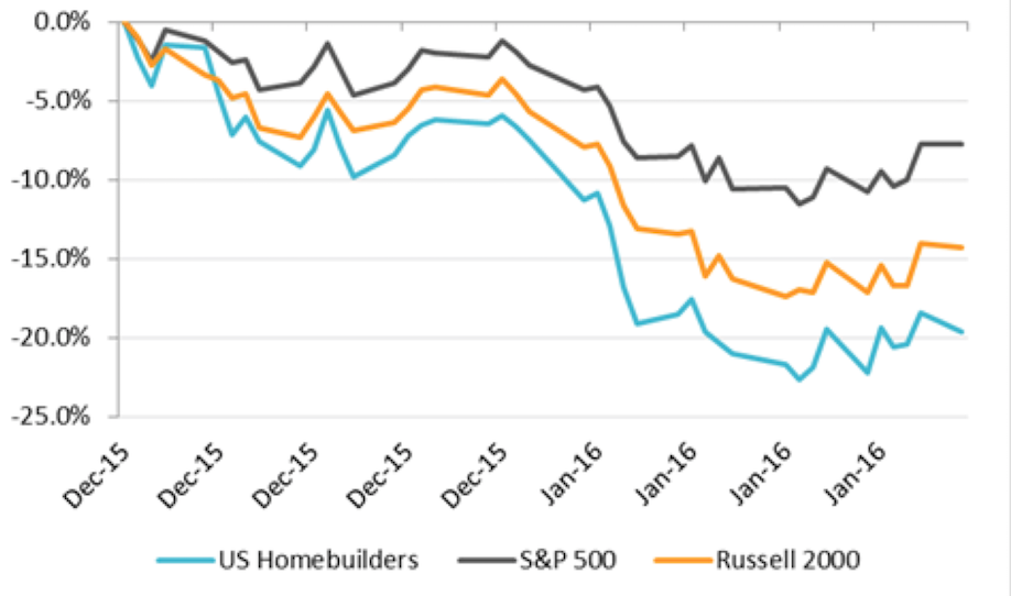 Source: FactSet Market capitalization weighted index of 16 public Homebuilders
