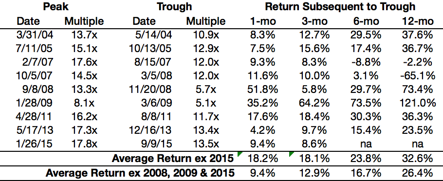 Source: SNL, FactSet, DISCERN.  US REIT price returns reflect returns of MSCI US REIT Index.