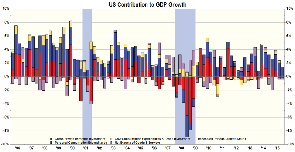 Figure 3: Sources of Quarterly GDP Growth